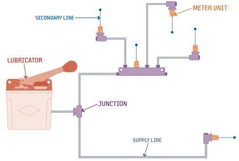 types of lubrication systems rh fluidlinesystems net
